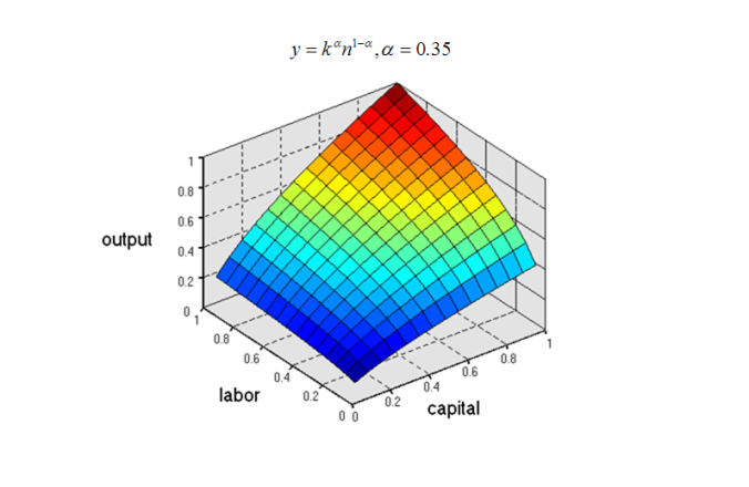Real Cobb Douglas Production Function