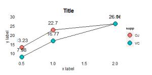 twin line charts